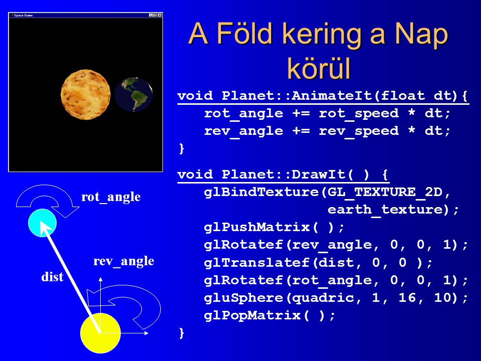 A Föld kering a Nap körül dist rot_angle rev_angle void Planet::AnimateIt(float dt){ rot_angle += rot_speed * dt; rev_angle += rev_speed * dt; } void