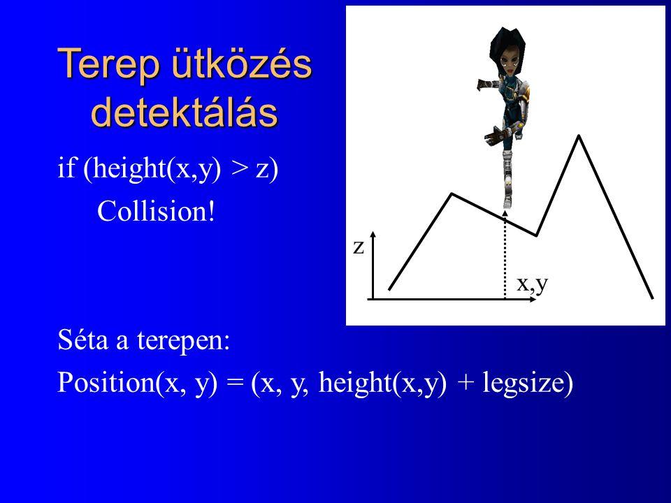 Terep ütközés detektálás if (height(x,y) > z) Collision! Séta a terepen: Position(x, y) = (x, y, height(x,y) + legsize) z x,y