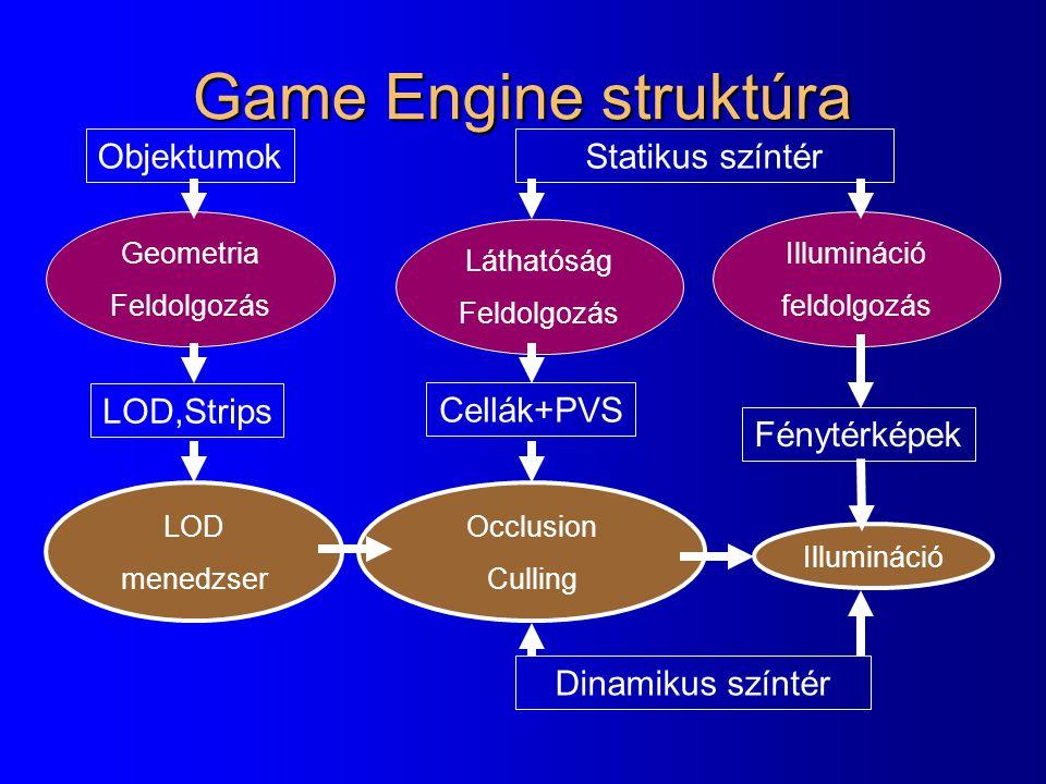 Game Engine struktúra Statikus színtér Geometria Feldolgozás LOD menedzser Láthatóság Feldolgozás LOD,Strips Cellák+PVS Fénytérképek Illumináció feldo