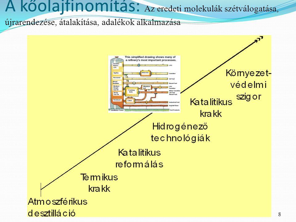 8 A kőolajfinomítás: Az eredeti molekulák szétválogatása, újrarendezése, átalakítása, adalékok alkalmazása