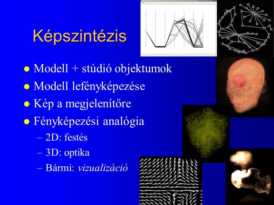 Képszintézis l Modell + stúdió objektumok l Modell lefényképezése l Kép a megjelenítőre l Fényképezési analógia –2D: festés –3D: optika –Bármi: vizualizáció
