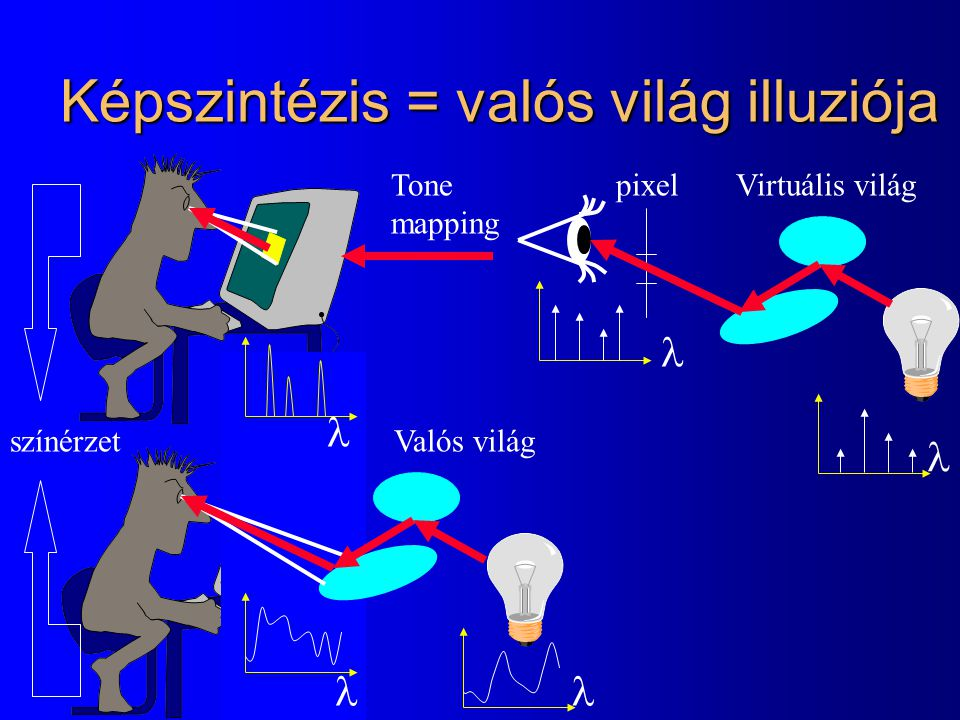 Sugársűrűség (Radiancia): L(x,  ) l Egy egységnyi látható felület által egységnyi térszög alatt kibocsátott teljesítmény [Watt/ sr/ m 2 ] dd dAdA  dd L(x, V ) = V d  dA cos  d 