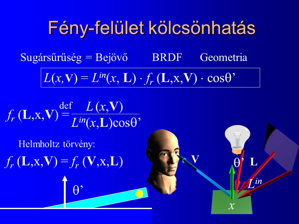 L(x, V ) = L in (x, L)  f r (L,x,V)  cos  ' Sugársűrűség = Bejövő BRDF Geometria x Fény-felület kölcsönhatás '' '' L in f r (L,x,V) = f r (V,x,