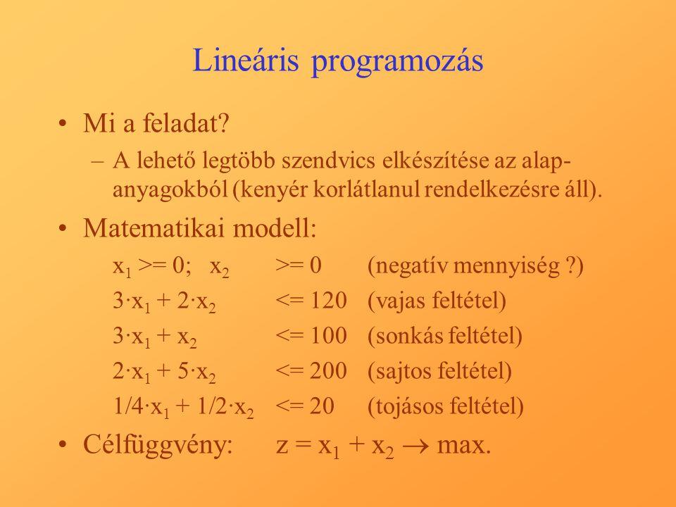 Lineáris programozás Mi a feladat? –A lehető legtöbb szendvics elkészítése az alap- anyagokból (kenyér korlátlanul rendelkezésre áll). Matematikai mod