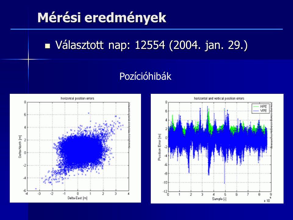 Mérési eredmények Választott nap: 12554 (2004.jan.