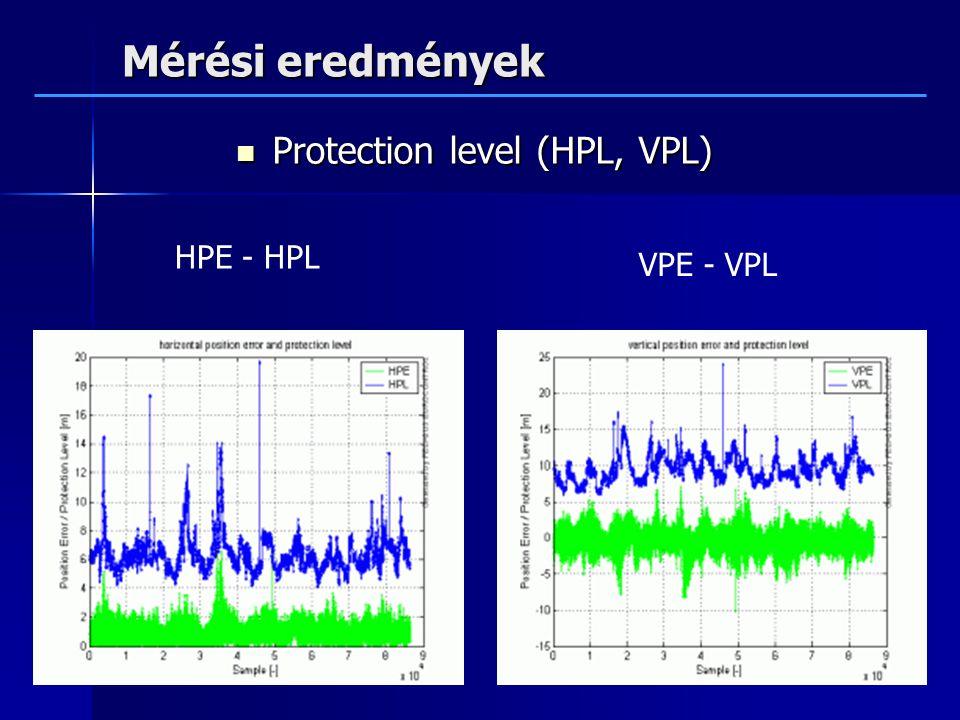 Mérési eredmények Protection level (HPL, VPL) Protection level (HPL, VPL) HPE - HPL VPE - VPL