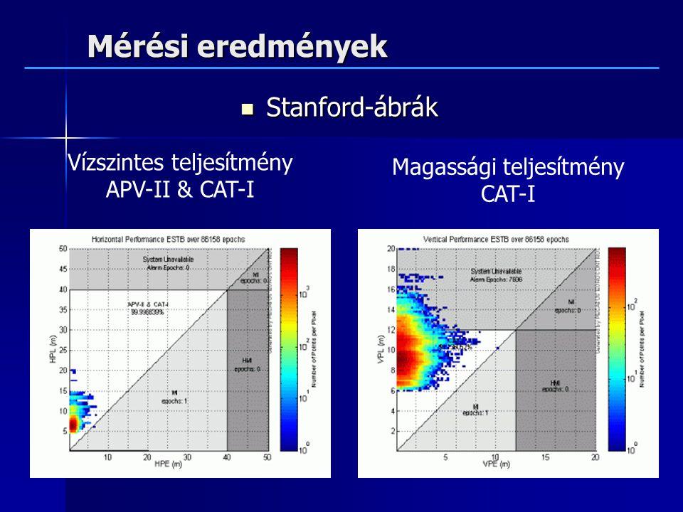 Mérési eredmények Stanford-ábrák Stanford-ábrák Vízszintes teljesítmény APV-II & CAT-I Magassági teljesítmény CAT-I