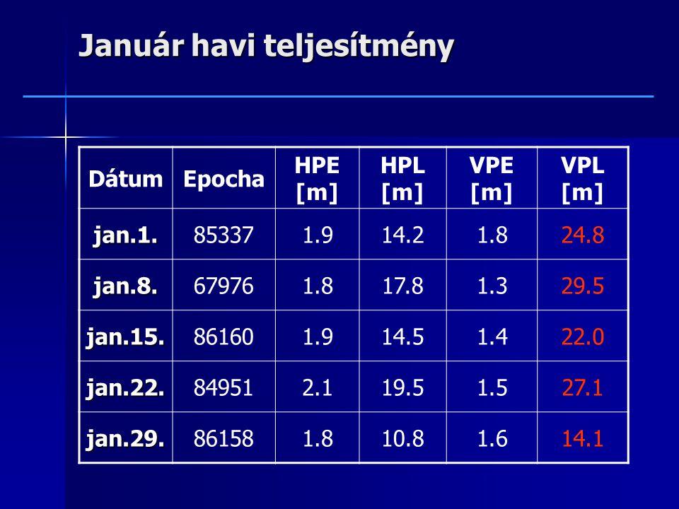 Január havi teljesítmény DátumEpocha HPE [m] HPL [m] VPE [m] VPL [m] jan.1.853371.914.21.824.8 jan.8.679761.817.81.329.5 jan.15.861601.914.51.422.0 jan.22.849512.119.51.527.1 jan.29.861581.810.81.614.1