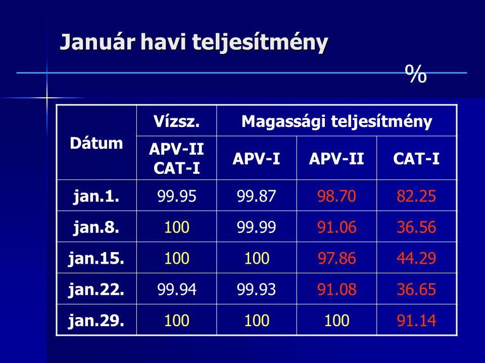 Január havi teljesítmény Dátum Vízsz.Magassági teljesítmény APV-II CAT-I APV-IAPV-IICAT-I jan.1.99.9599.8798.7082.25 jan.8.10099.9991.0636.56 jan.15.100 97.8644.29 jan.22.99.9499.9391.0836.65 jan.29.100 91.14 %