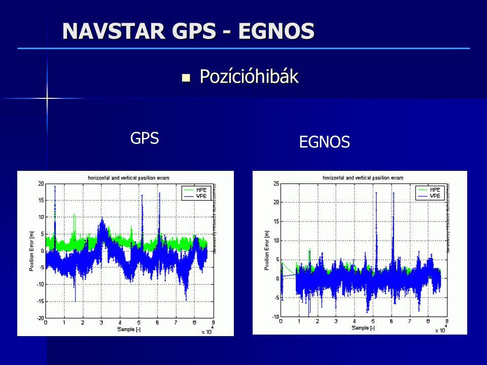 NAVSTAR GPS - EGNOS Pozícióhibák Pozícióhibák GPS EGNOS