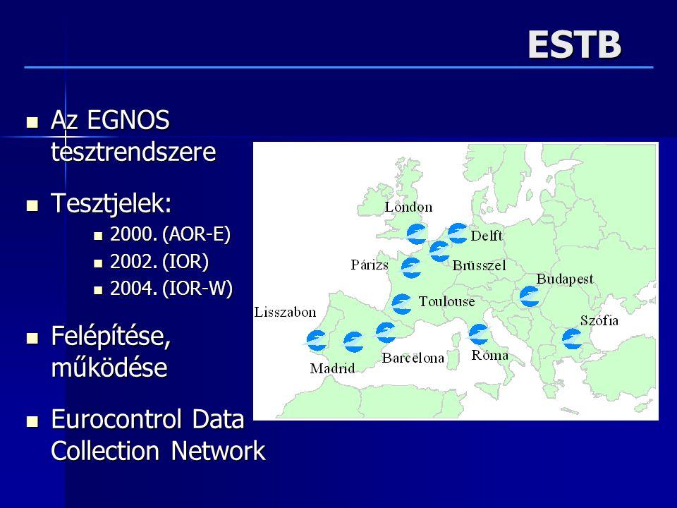 ESTB Az EGNOS tesztrendszere Az EGNOS tesztrendszere Tesztjelek: Tesztjelek: 2000.