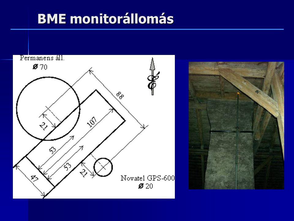 BME monitorállomás