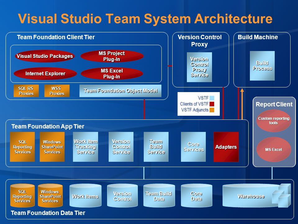 Custom reporting tools MS Excel Visual Studio Team System Architecture Team Foundation Data Tier Version Control Proxy Report Client Team Foundation Client Tier CoreDataVersionControl Work Items Team Build Data SQLReportingServicesWindowsSharePointServicesSQLReportingServicesWindowsSharePointServices Work Item TrackingServiceVersionControlServiceTeamBuildServiceCoreServicesWarehouse Adapters Team Foundation App TierWSSProxies SQL RS Proxies Team Foundation Object Model MS Excel Plug-In MS Project Plug-In Visual Studio Packages Internet Explorer BuildProcess VersionControlProxyService VSTF Clients of VSTF VSTF Adjuncts Build Machine