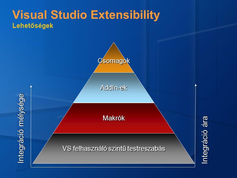 Visual Studio Extensibility Lehetőségek VS felhasználó szintű testreszabás Makrók AddIn-ek Csomagok Integráció mélysége Integráció ára