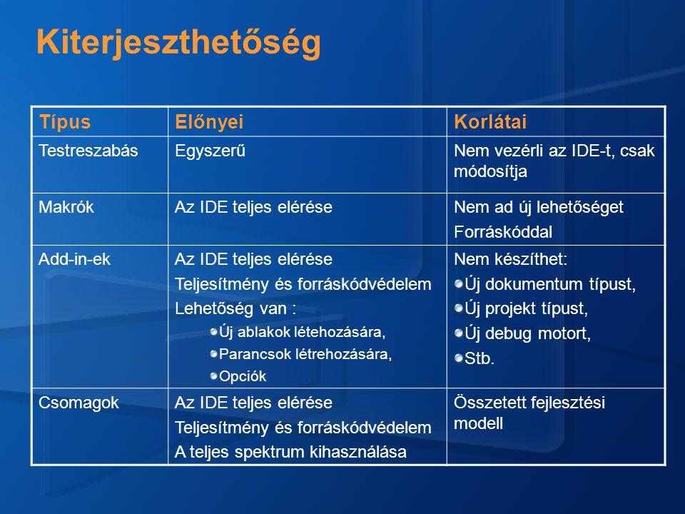 Példák Nyelvek: C#, VB, stb.