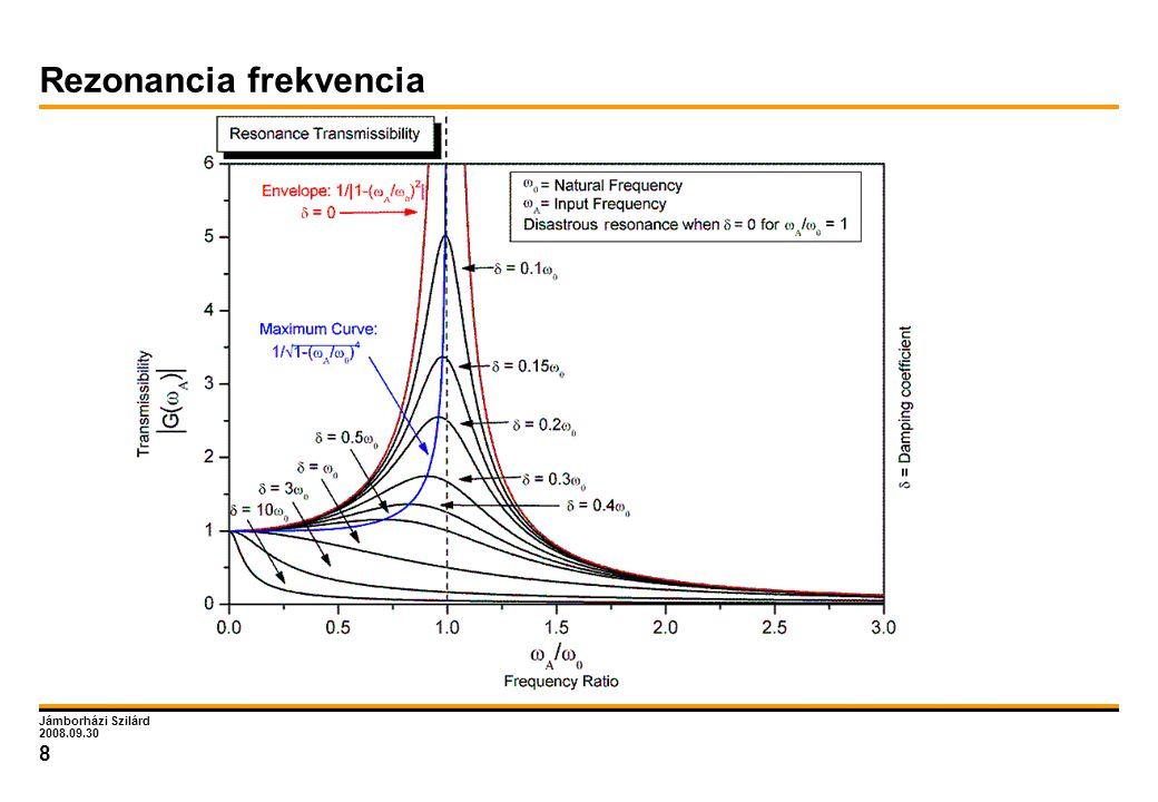 Jámborházi Szilárd 2008.09.30 8 Rezonancia frekvencia