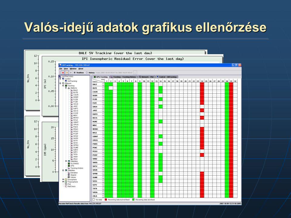 Valós-idejű adatok grafikus ellenőrzése