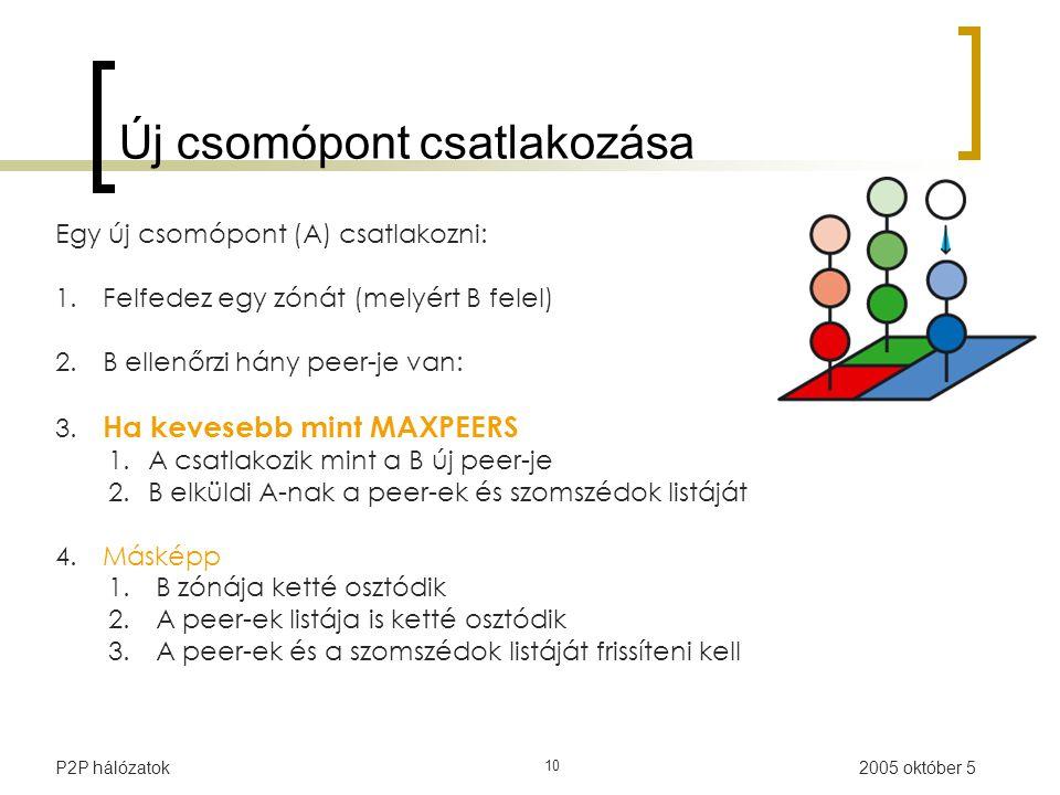 2005 október 5P2P hálózatok 10 Új csomópont csatlakozása Egy új csomópont (A) csatlakozni: 1.