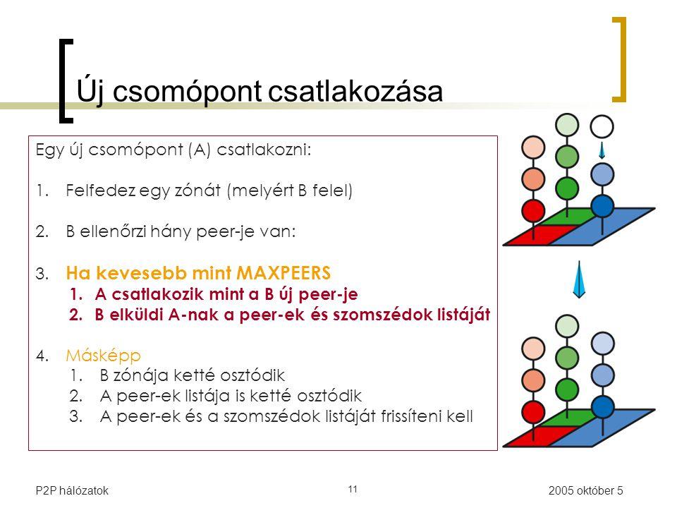 2005 október 5P2P hálózatok 11 Új csomópont csatlakozása Egy új csomópont (A) csatlakozni: 1.