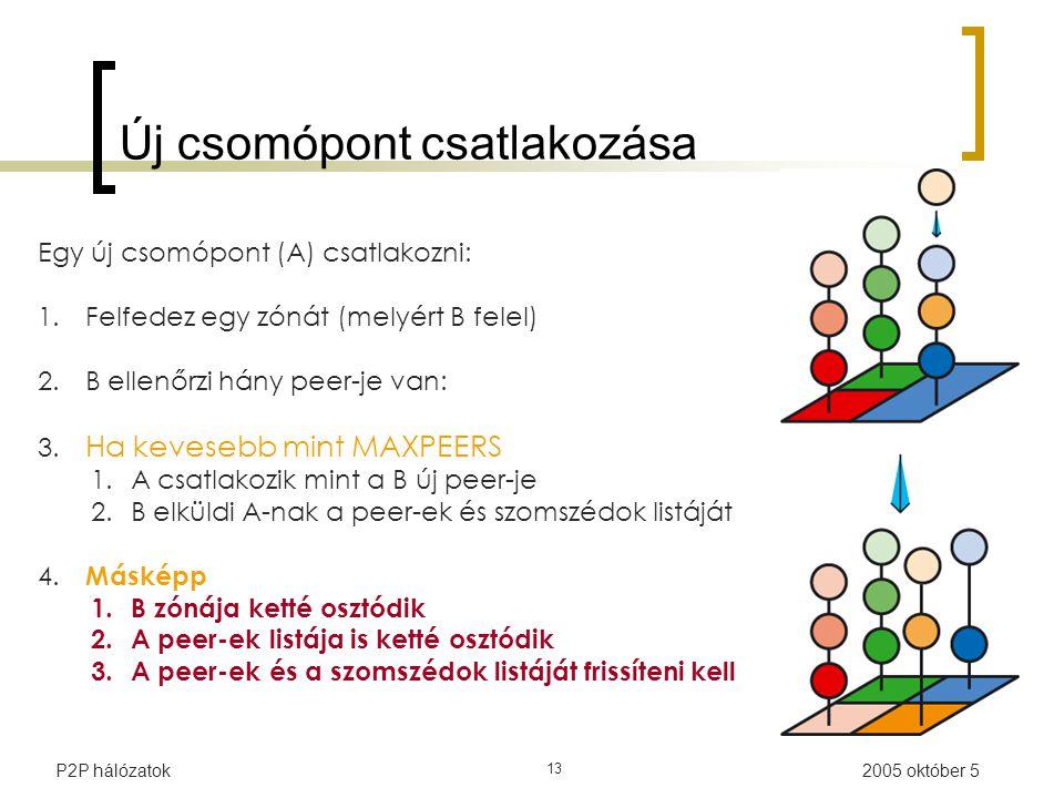 2005 október 5P2P hálózatok 13 Új csomópont csatlakozása Egy új csomópont (A) csatlakozni: 1.