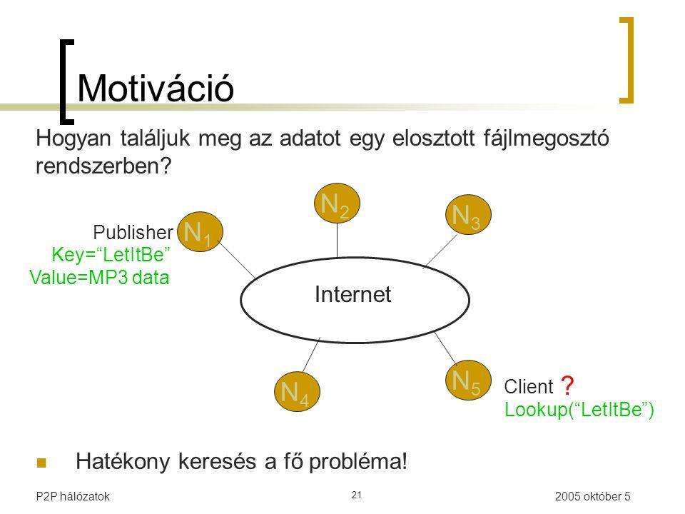 2005 október 5P2P hálózatok 21 Hogyan találjuk meg az adatot egy elosztott fájlmegosztó rendszerben.