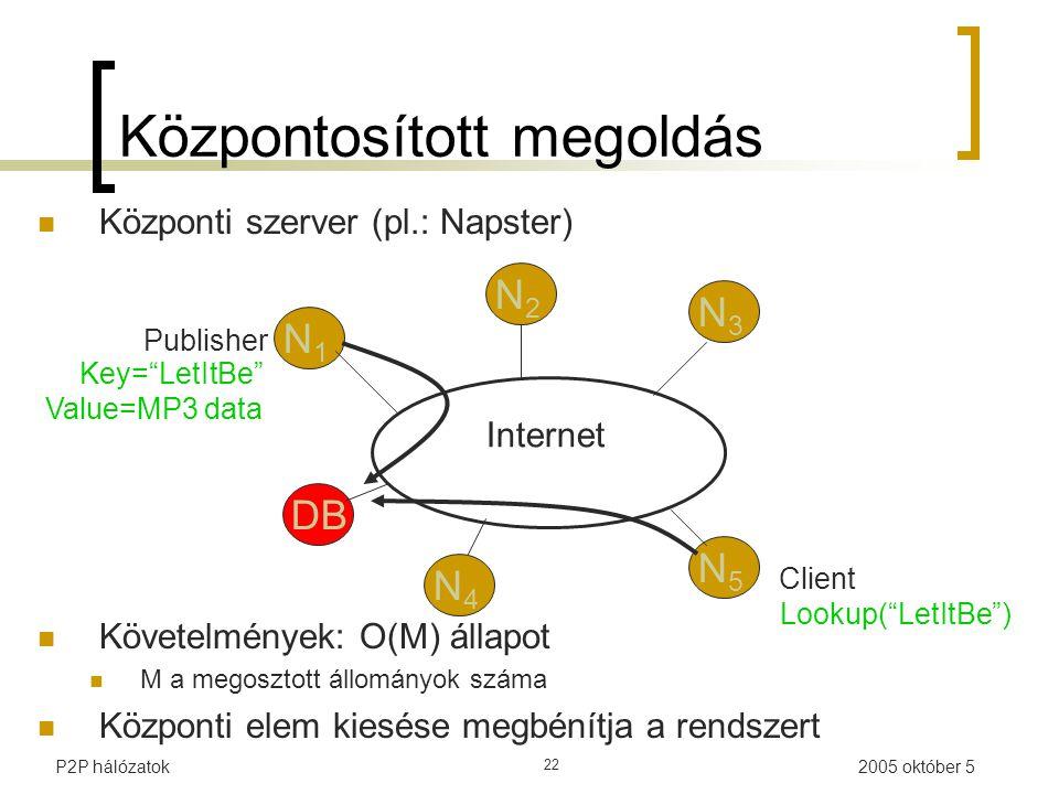 2005 október 5P2P hálózatok 22 Követelmények: O(M) állapot M a megosztott állományok száma Központi elem kiesése megbénítja a rendszert Internet Publisher Key= LetItBe Value=MP3 data Lookup( LetItBe ) N1N1 N2N2 N3N3 N5N5 N4N4 Client DB Központi szerver (pl.: Napster) Központosított megoldás