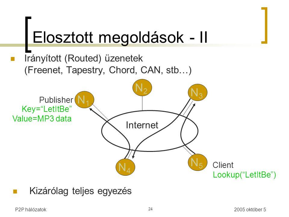 2005 október 5P2P hálózatok 24 Internet Publisher Key= LetItBe Value=MP3 data Lookup( LetItBe ) N1N1 N2N2 N3N3 N5N5 N4N4 Client Kizárólag teljes egyezés Elosztott megoldások - II Irányított (Routed) üzenetek (Freenet, Tapestry, Chord, CAN, stb…)