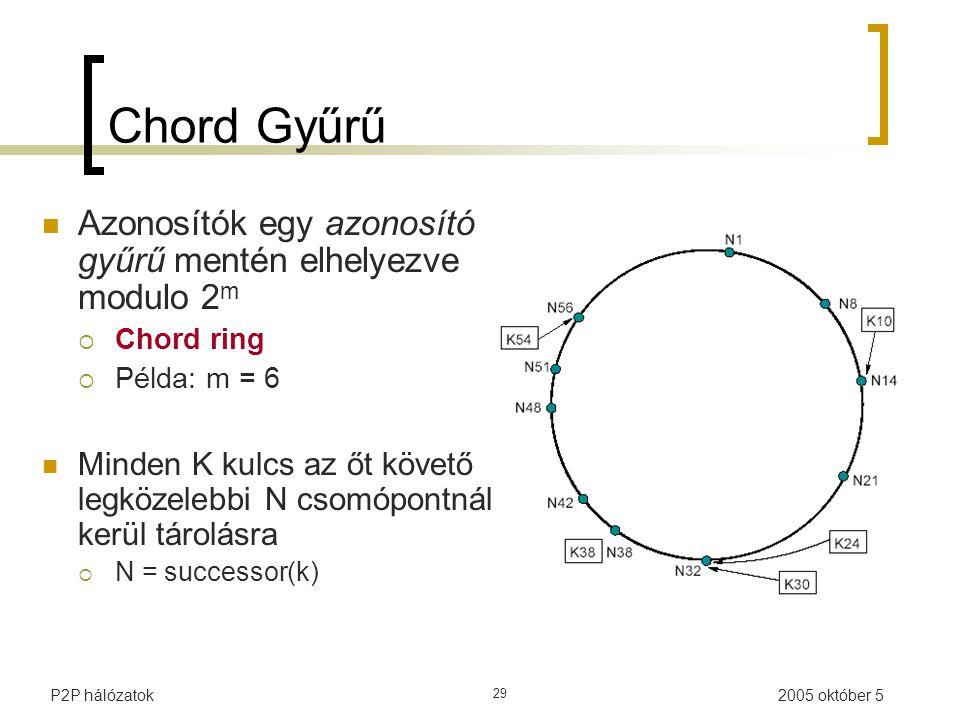 2005 október 5P2P hálózatok 29 Chord Gyűrű Azonosítók egy azonosító gyűrű mentén elhelyezve modulo 2 m  Chord ring  Példa: m = 6 Minden K kulcs az őt követő legközelebbi N csomópontnál kerül tárolásra  N = successor(k)