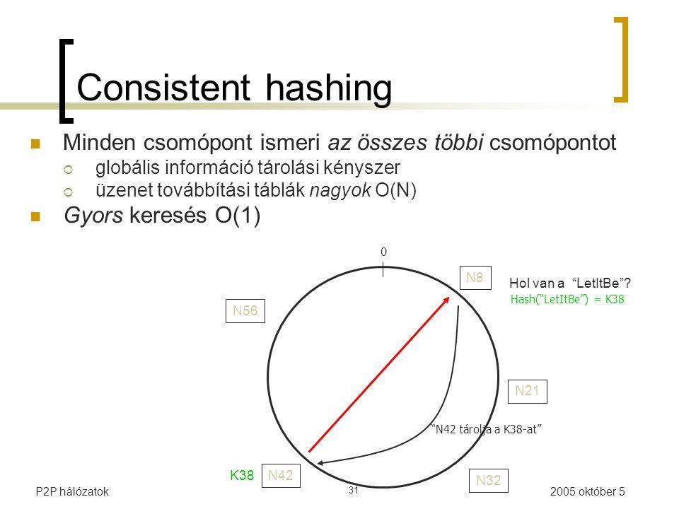 2005 október 5P2P hálózatok 31 N21 N42 N56 0 Hash( LetItBe ) = K38 N8N8 N32 Hol van a LetItBe .