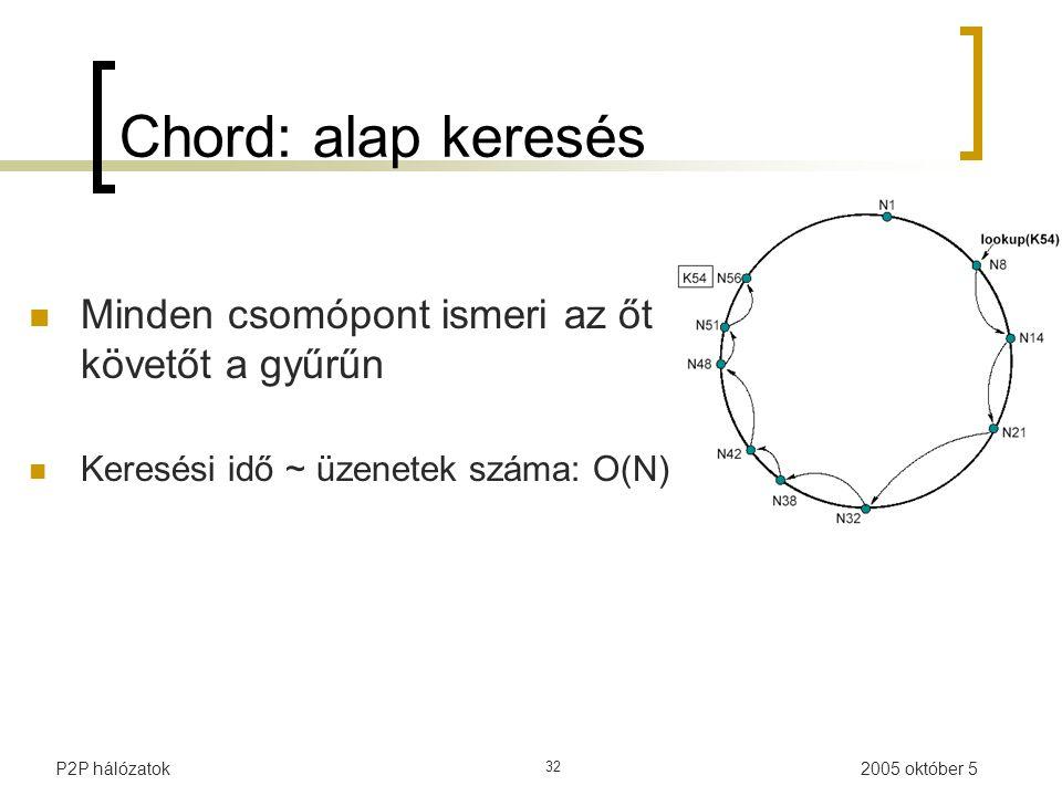 2005 október 5P2P hálózatok 32 Chord: alap keresés Minden csomópont ismeri az őt követőt a gyűrűn Keresési idő ~ üzenetek száma: O(N)