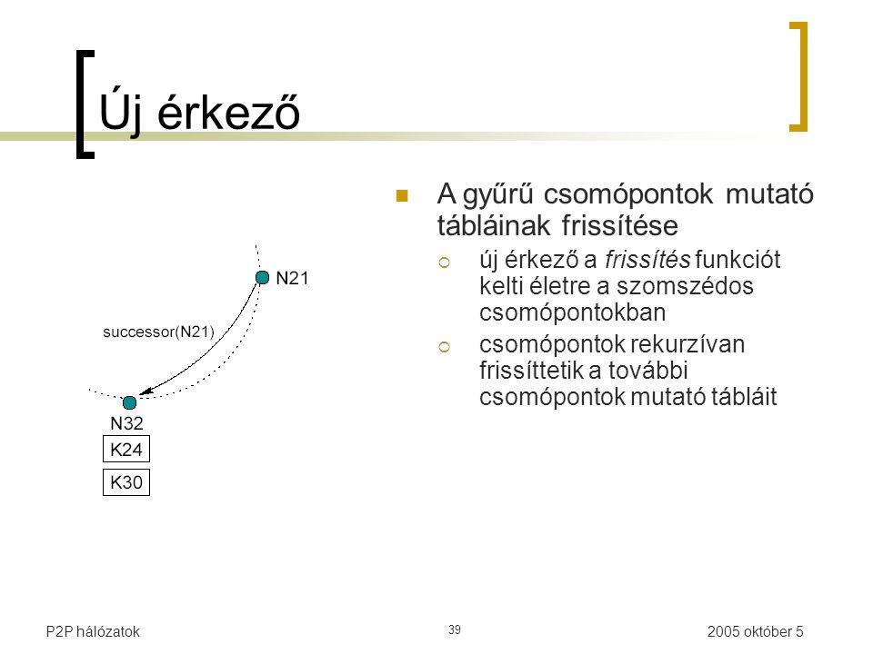 2005 október 5P2P hálózatok 39 Új érkező A gyűrű csomópontok mutató tábláinak frissítése  új érkező a frissítés funkciót kelti életre a szomszédos csomópontokban  csomópontok rekurzívan frissíttetik a további csomópontok mutató tábláit