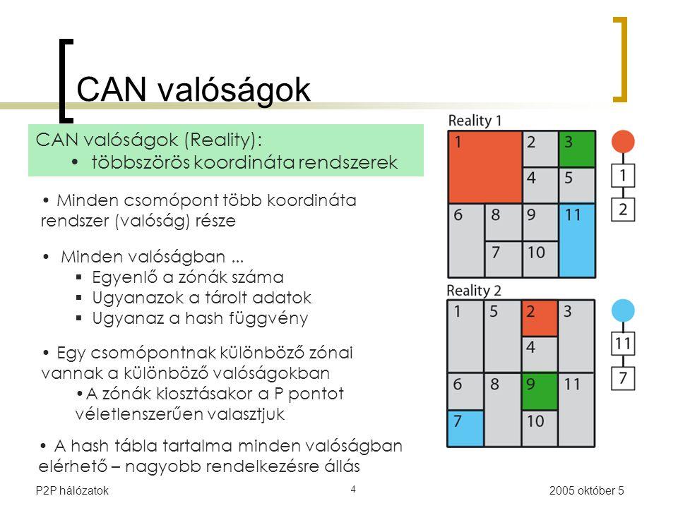 2005 október 5P2P hálózatok 4 CAN valóságok CAN valóságok (Reality): többszörös koordináta rendszerek Minden csomópont több koordináta rendszer (valóság) része Egy csomópontnak különböző zónai vannak a különböző valóságokban A zónák kiosztásakor a P pontot véletlenszerűen valasztjuk A hash tábla tartalma minden valóságban elérhető – nagyobb rendelkezésre állás Minden valóságban...