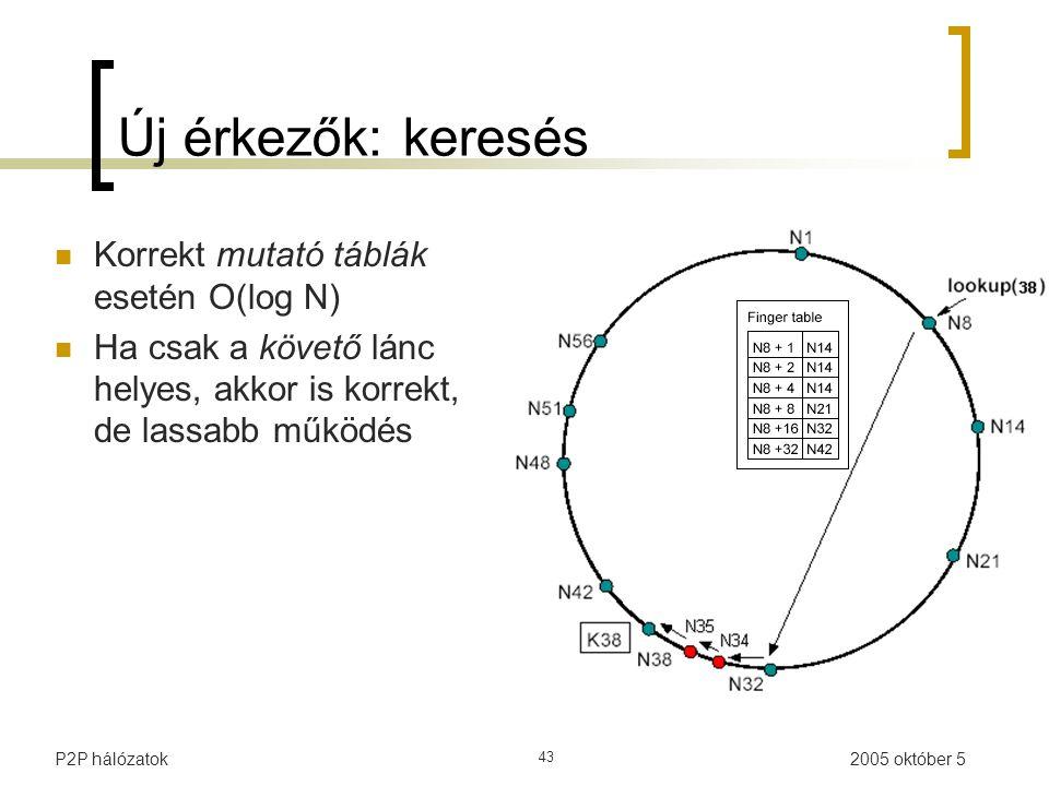 2005 október 5P2P hálózatok 43 Új érkezők: keresés Korrekt mutató táblák esetén O(log N) Ha csak a követő lánc helyes, akkor is korrekt, de lassabb működés