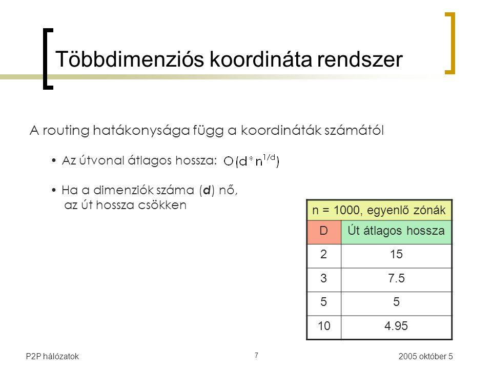 2005 október 5P2P hálózatok 7 Többdimenziós koordináta rendszer A routing hatákonysága függ a koordináták számától Az útvonal átlagos hossza: Ha a dimenziók száma ( d ) nő, az út hossza csökken n = 1000, egyenlő zónák DÚt átlagos hossza 215 37.5 55 104.95