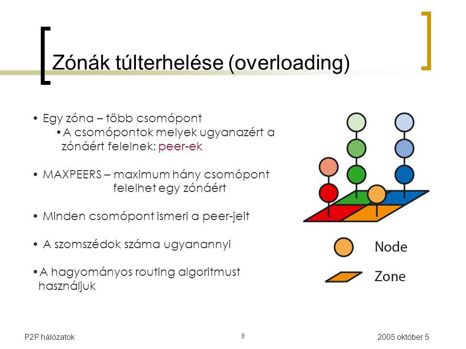2005 október 5P2P hálózatok 9 Zónák túlterhelése (overloading) Egy zóna – több csomópont A csomópontok melyek ugyanazért a zónáért felelnek: peer-ek MAXPEERS – maximum hány csomópont felelhet egy zónáért Minden csomópont ismeri a peer-jeit A szomszédok száma ugyanannyi A hagyományos routing algoritmust használjuk