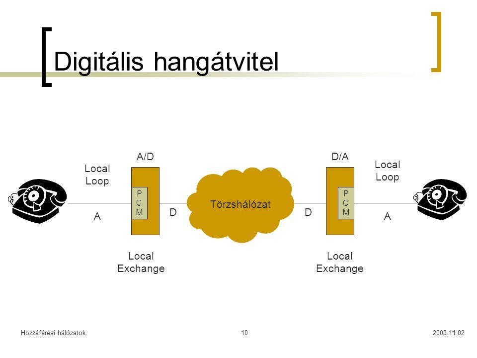 Hozzáférési hálózatok2005.11.0210 Digitális hangátvitel Local Exchange Local Loop Törzshálózat A DD A PCMPCM PCMPCM A/DD/A