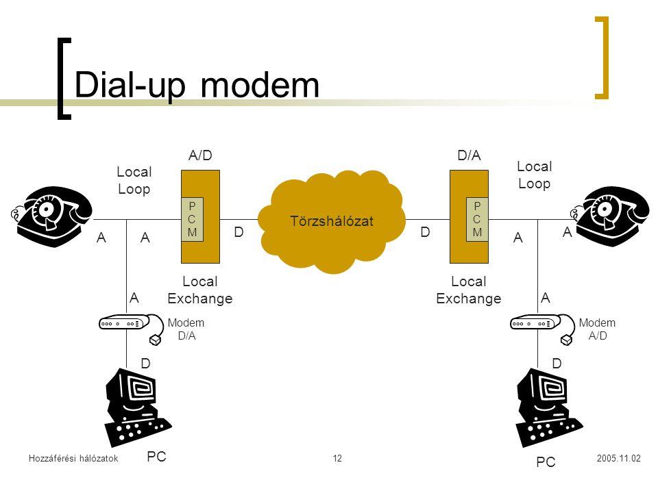 Hozzáférési hálózatok2005.11.0212 Dial-up modem Local Exchange Local Loop Törzshálózat A DD A PCMPCM PCMPCM PC Modem A/D A A D A/DD/A Modem D/A A D A PC