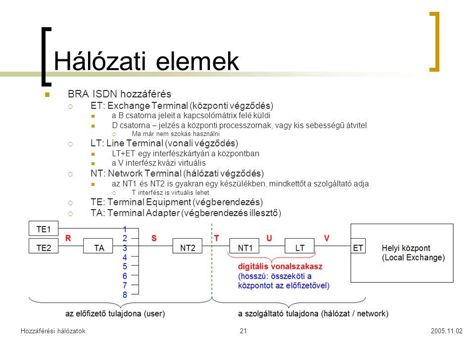 Hozzáférési hálózatok2005.11.0221 Hálózati elemek BRA ISDN hozzáférés  ET: Exchange Terminal (központi végződés) a B csatorna jeleit a kapcsolómátrix felé küldi D csatorna – jelzés a központi processzornak, vagy kis sebességű átvitel  Ma már nem szokás használni  LT: Line Terminal (vonali végződés) LT+ET egy interfészkártyán a központban a V interfész kvázi virtuális  NT: Network Terminal (hálózati végződés) az NT1 és NT2 is gyakran egy készülékben, mindkettőt a szolgáltató adja  T interfész is virtuális lehet  TE: Terminal Equipment (végberendezés)  TA: Terminal Adapter (végberendezés illesztő)