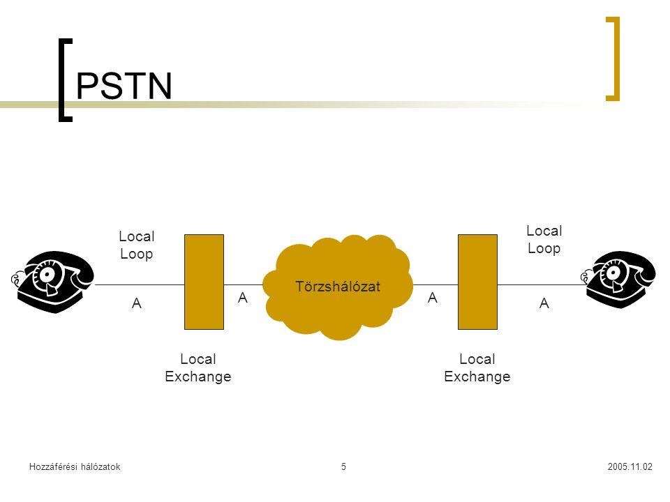 Hozzáférési hálózatok2005.11.025 PSTN Local Exchange Local Loop Törzshálózat A AA A