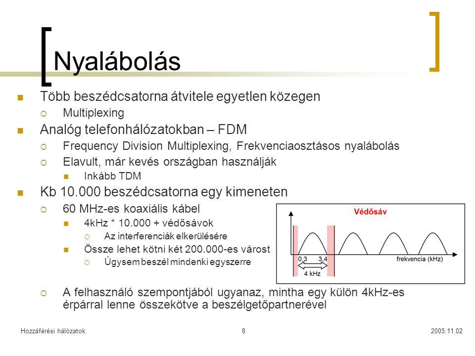 Hozzáférési hálózatok2005.11.028 Nyalábolás Több beszédcsatorna átvitele egyetlen közegen  Multiplexing Analóg telefonhálózatokban – FDM  Frequency Division Multiplexing, Frekvenciaosztásos nyalábolás  Elavult, már kevés országban használják Inkább TDM Kb 10.000 beszédcsatorna egy kimeneten  60 MHz-es koaxiális kábel 4kHz * 10.000 + védősávok  Az interferenciák elkerülésére Össze lehet kötni két 200.000-es várost  Úgysem beszél mindenki egyszerre  A felhasználó szempontjából ugyanaz, mintha egy külön 4kHz-es érpárral lenne összekötve a beszélgetőpartnerével