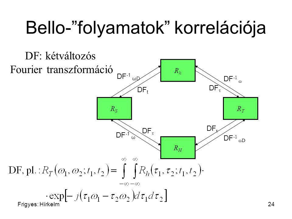 "Frigyes: Hírkelm24 Bello-""folyamatok"" korrelációja RhRh RSRS RHRH RTRT DF t DF -1 ωD DF -1 ω DF τ DF -1 ωD DF t DF τ DF -1 ω DF: kétváltozós Fourier t"