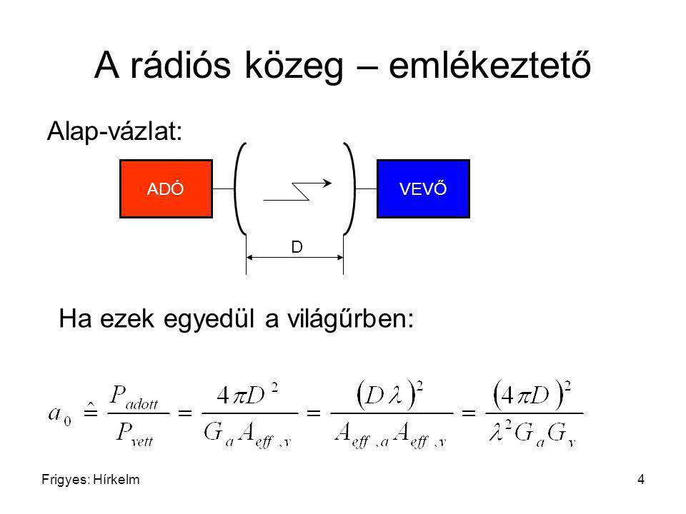 Frigyes: Hírkelm45 (Időben és frekvenciában) lapos fading hatása Ekkor (mintafüggvény) Vagyis ilyenkor a többutas közeg időben (lassan) változó csillapító