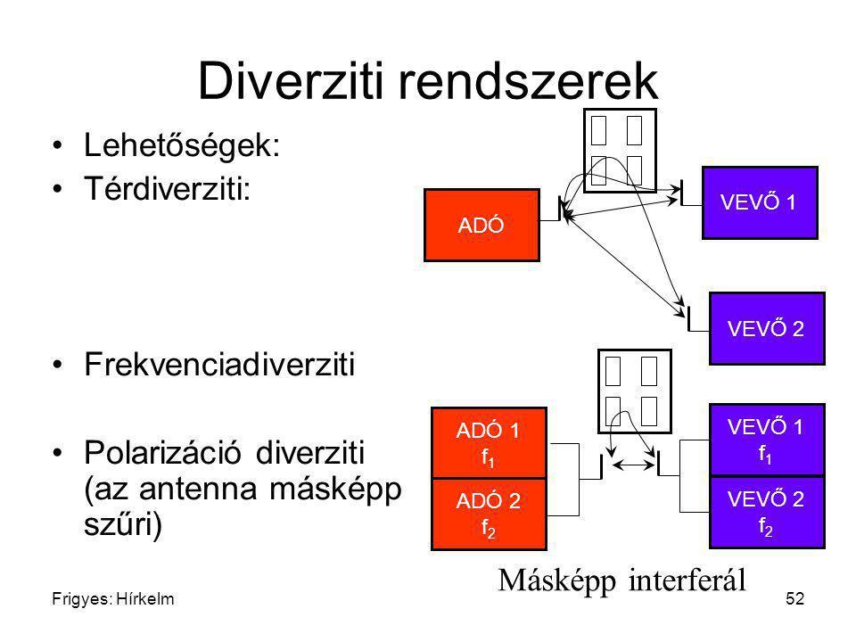 Frigyes: Hírkelm52 Diverziti rendszerek Lehetőségek: Térdiverziti: Frekvenciadiverziti Polarizáció diverziti (az antenna másképp szűri) ADÓ VEVŐ 1 VEV