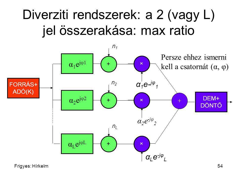 Frigyes: Hírkelm54 Diverziti rendszerek: a 2 (vagy L) jel összerakása: max ratio α L e -jφ L + n1n1 + n2n2 + nLnL FORRÁS+ ADÓ(K) α1ejφ1α1ejφ1 α2ejφ2α2