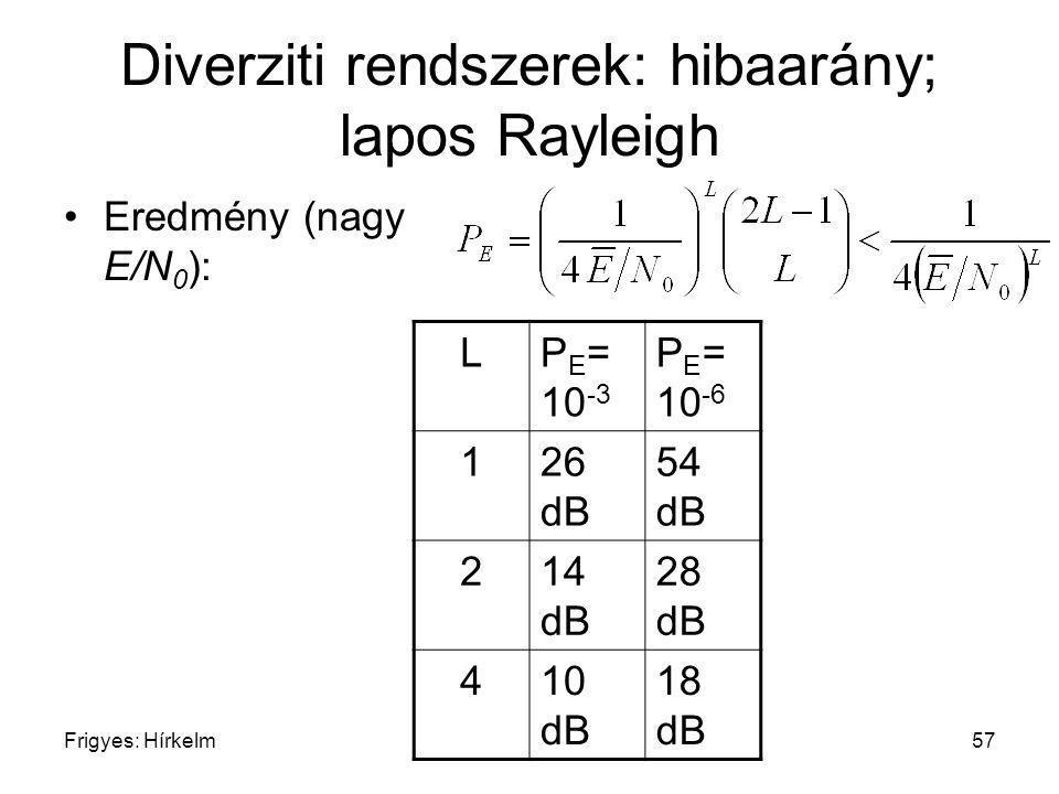 Frigyes: Hírkelm57 Diverziti rendszerek: hibaarány; lapos Rayleigh Eredmény (nagy E/N 0 ): LP E = 10 -3 P E = 10 -6 126 dB 54 dB 214 dB 28 dB 410 dB 1