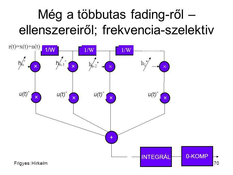 Frigyes: Hírkelm70 Még a többutas fading-ről – ellenszereiről; frekvencia-szelektiv + × hn*hn* 1/W × h n-1 * 1/W × h n-2 * × h1*h1* r(t)=x(t)+n(t) × u