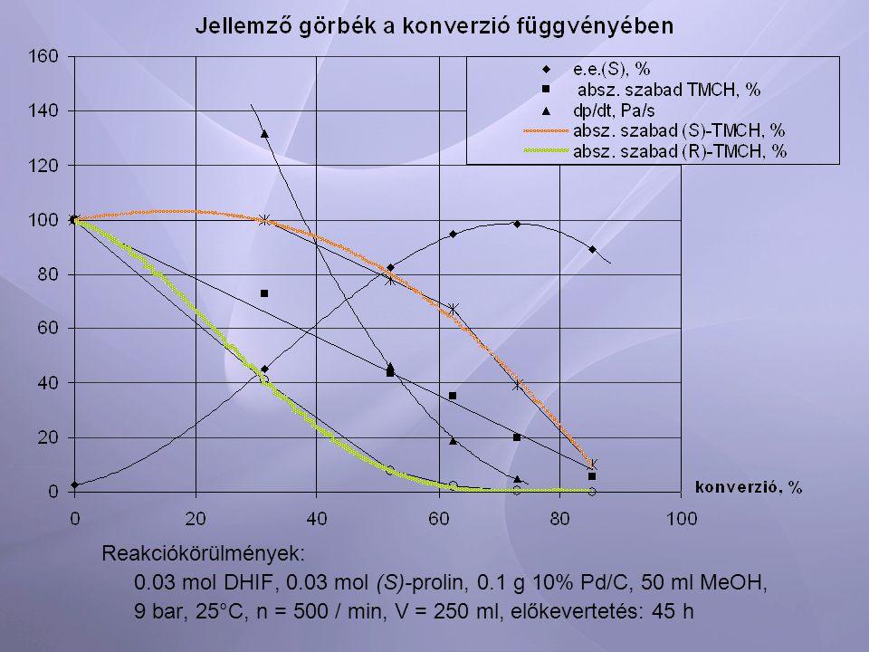 Reakciókörülmények: 0.03 mol DHIF, 0.03 mol (S)-prolin, 0.1 g 10% Pd/C, 50 ml MeOH, 9 bar, 25°C, n = 500 / min, V = 250 ml, előkevertetés: 45 h
