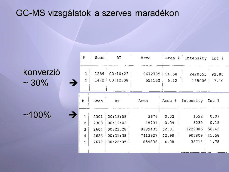 GC-MS vizsgálatok a szerves maradékon konverzió ~ 30%  ~100% 