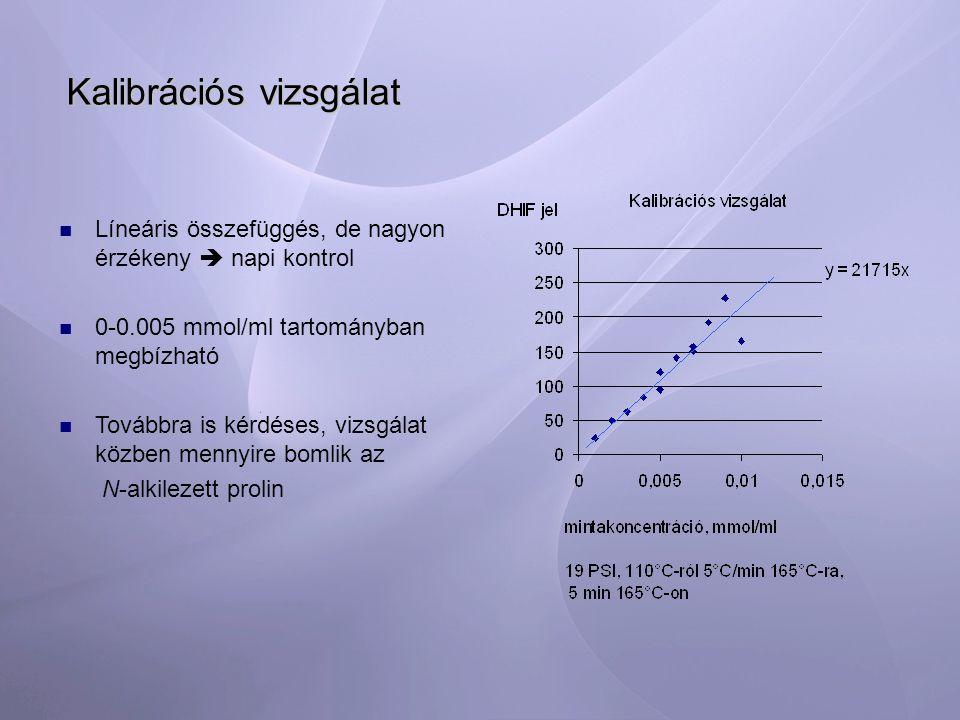 Kalibrációs vizsgálat Líneáris összefüggés, de nagyon érzékeny  napi kontrol 0-0.005 mmol/ml tartományban megbízható Továbbra is kérdéses, vizsgálat közben mennyire bomlik az N-alkilezett prolin