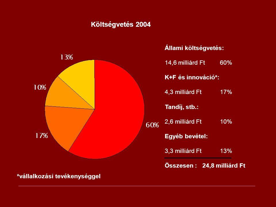 Költségvetés 2004 Állami költségvetés: 14,6 milliárd Ft60% K+F és innováció*: 4,3 milliárd Ft17% Tandíj, stb.: 2,6 milliárd Ft10% Egyéb bevétel: 3,3 m